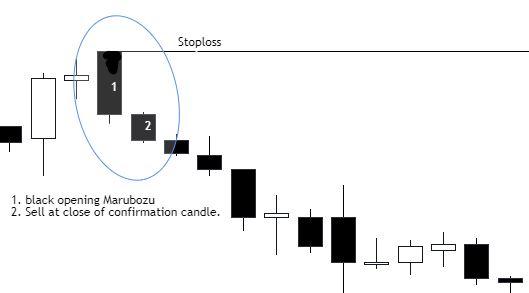 Black Opening marubozu candlestick pattern