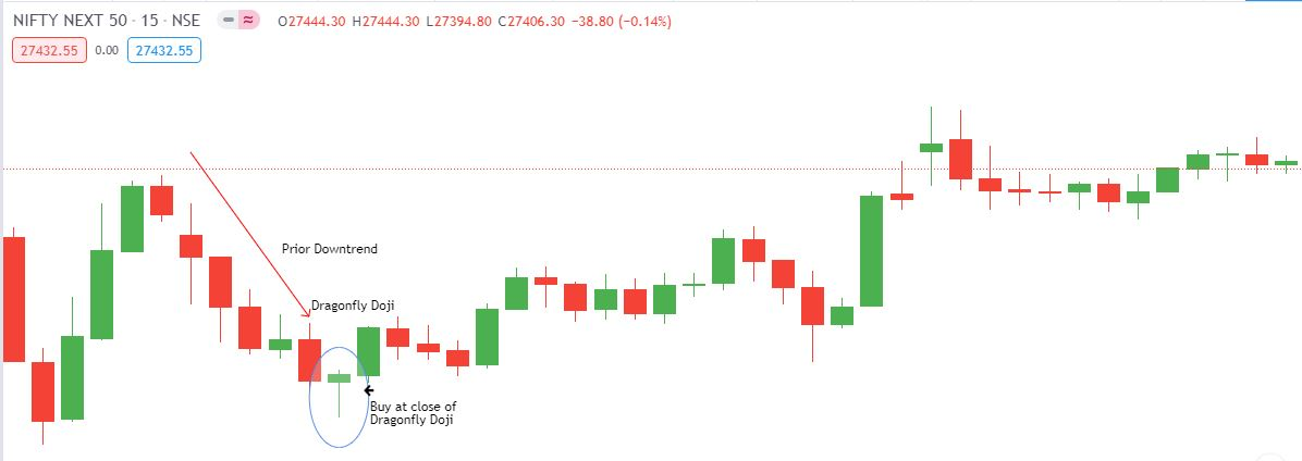 Dragonfly Doji candlestick example