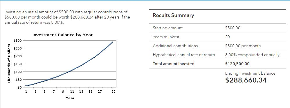 $500 invested every month compounded at 8% annually for 20 years will become $288,660