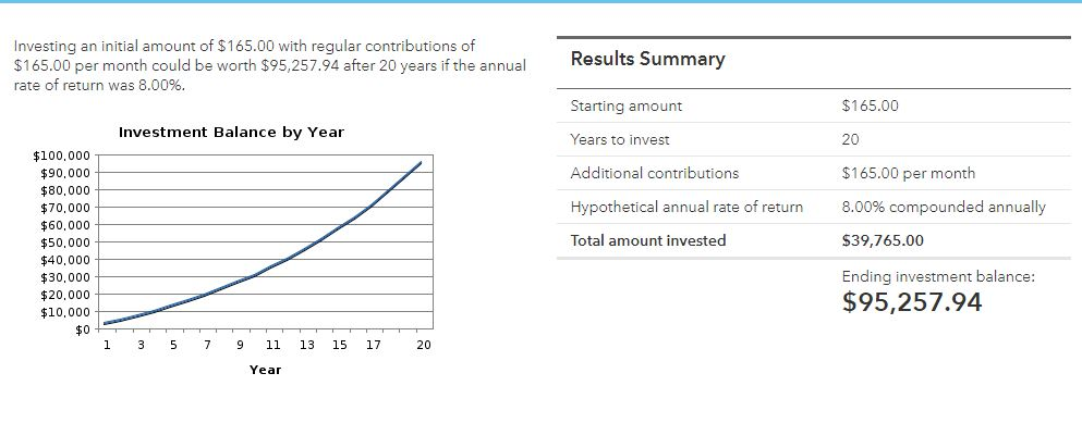 $165 invested every month,compounded at 8% annually will become almost $100,000 in 20 years.