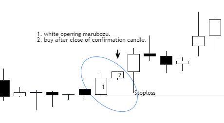 White Opening marubozu candlestick pattern