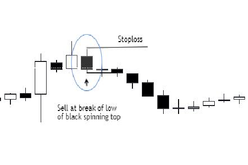 Black Spinning top breaking downwards