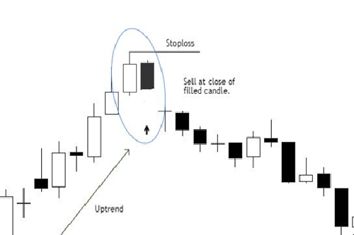 The DarkCloud Cover Trading Pattern